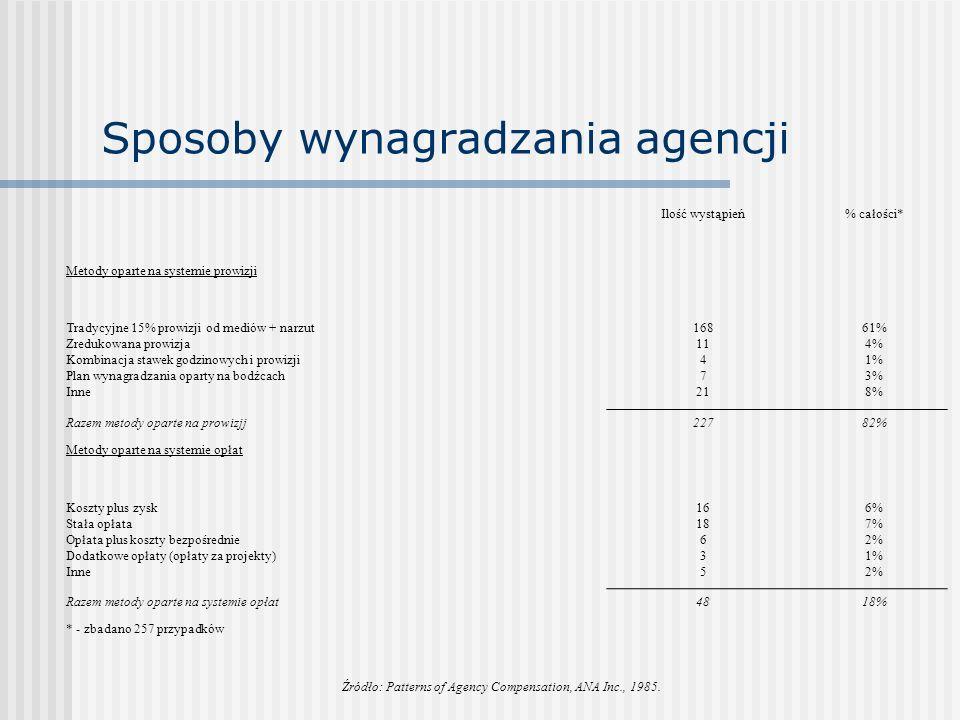 Sposoby wynagradzania agencji