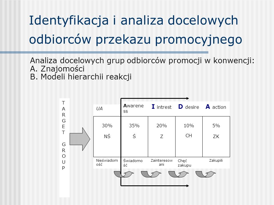 Identyfikacja i analiza docelowych odbiorców przekazu promocyjnego