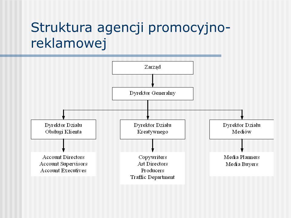 Struktura agencji promocyjno-reklamowej