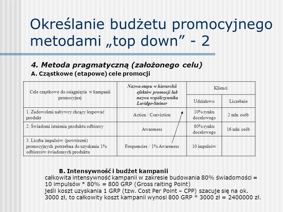 """Określanie budżetu promocyjnego metodami """"top down - 2"""