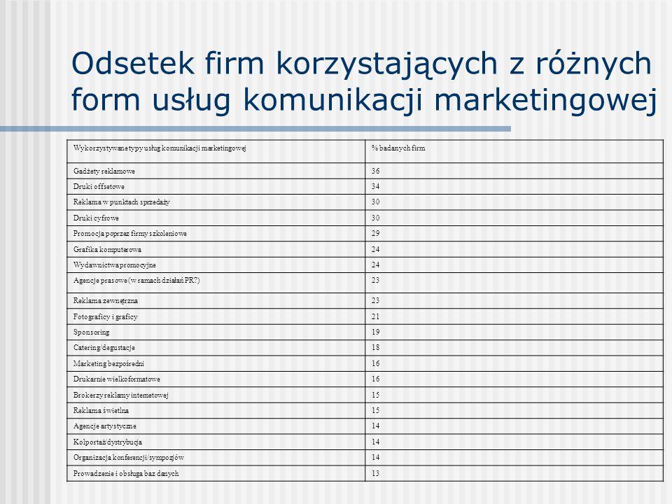 Odsetek firm korzystających z różnych form usług komunikacji marketingowej