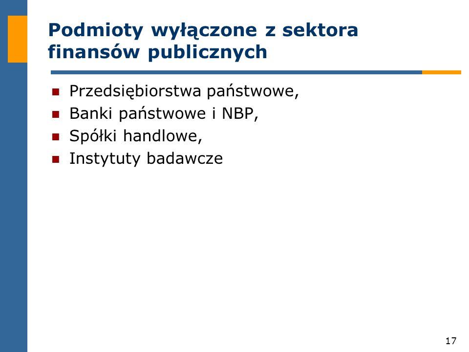 Podmioty wyłączone z sektora finansów publicznych