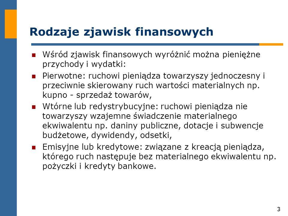 Rodzaje zjawisk finansowych
