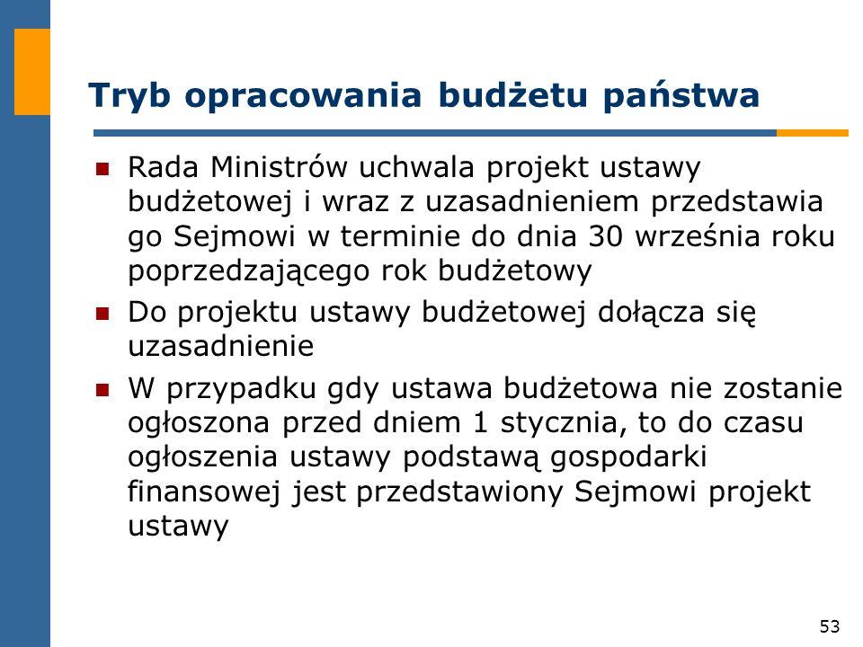 Tryb opracowania budżetu państwa