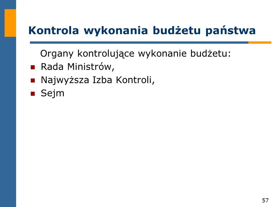Kontrola wykonania budżetu państwa
