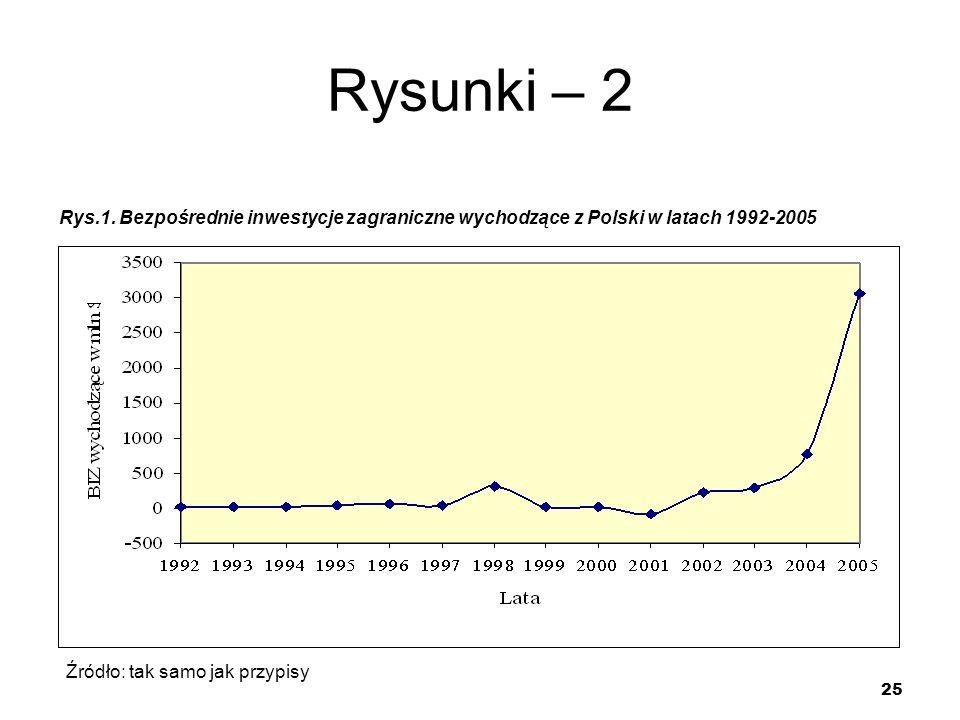 Rysunki – 2 Rys.1. Bezpośrednie inwestycje zagraniczne wychodzące z Polski w latach 1992-2005. Źródło: tak samo jak przypisy.