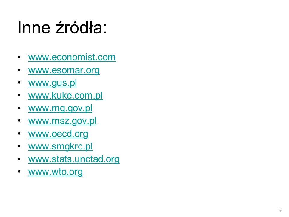 Inne źródła: www.economist.com www.esomar.org www.gus.pl