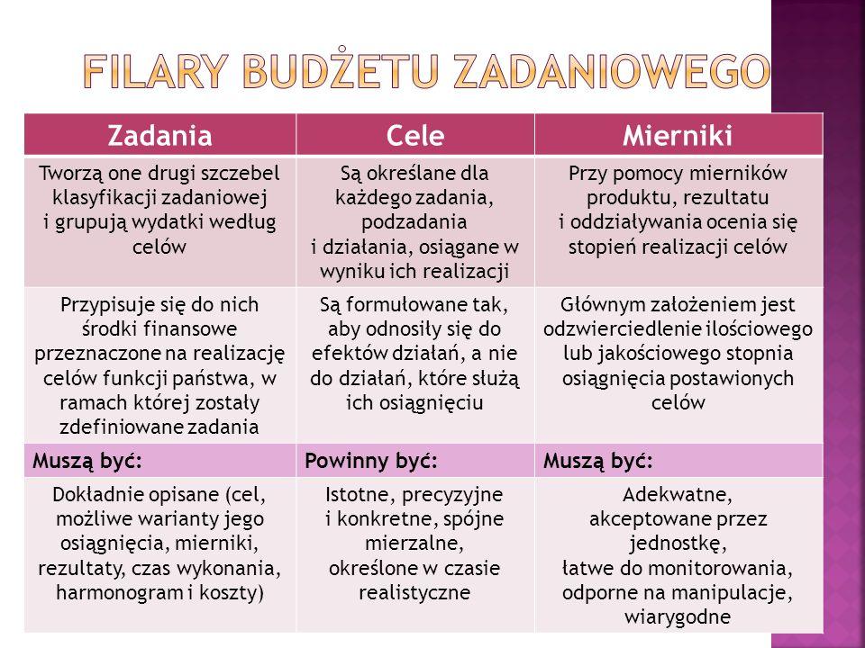 Filary budżetu zadaniowego