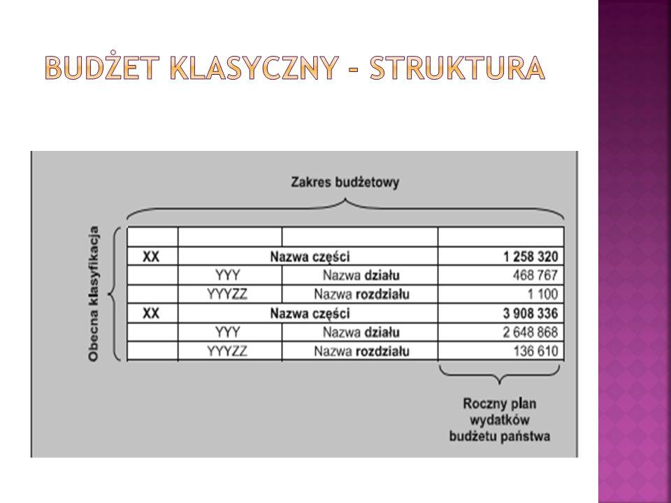 Budżet klasyczny - struktura
