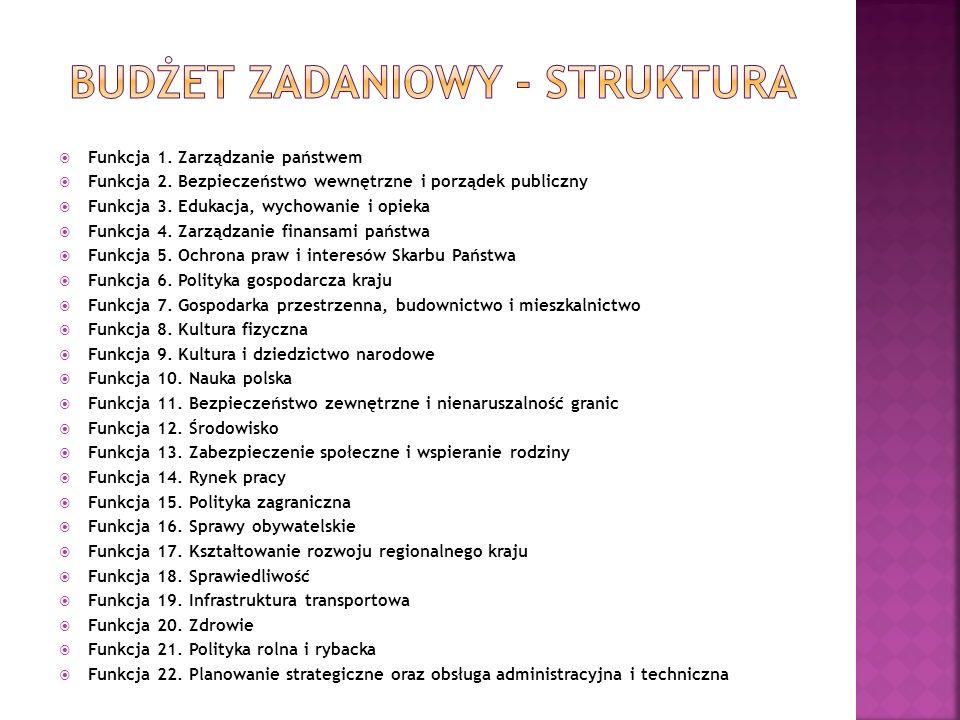 Budżet zadaniowy - struktura