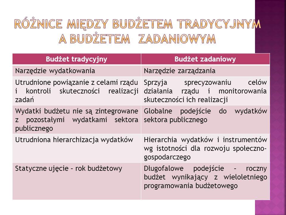 Różnice między budżetem Tradycyjnym a budżetem Zadaniowym