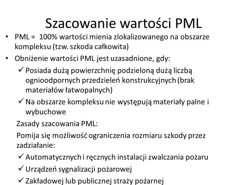 Szacowanie wartości PML