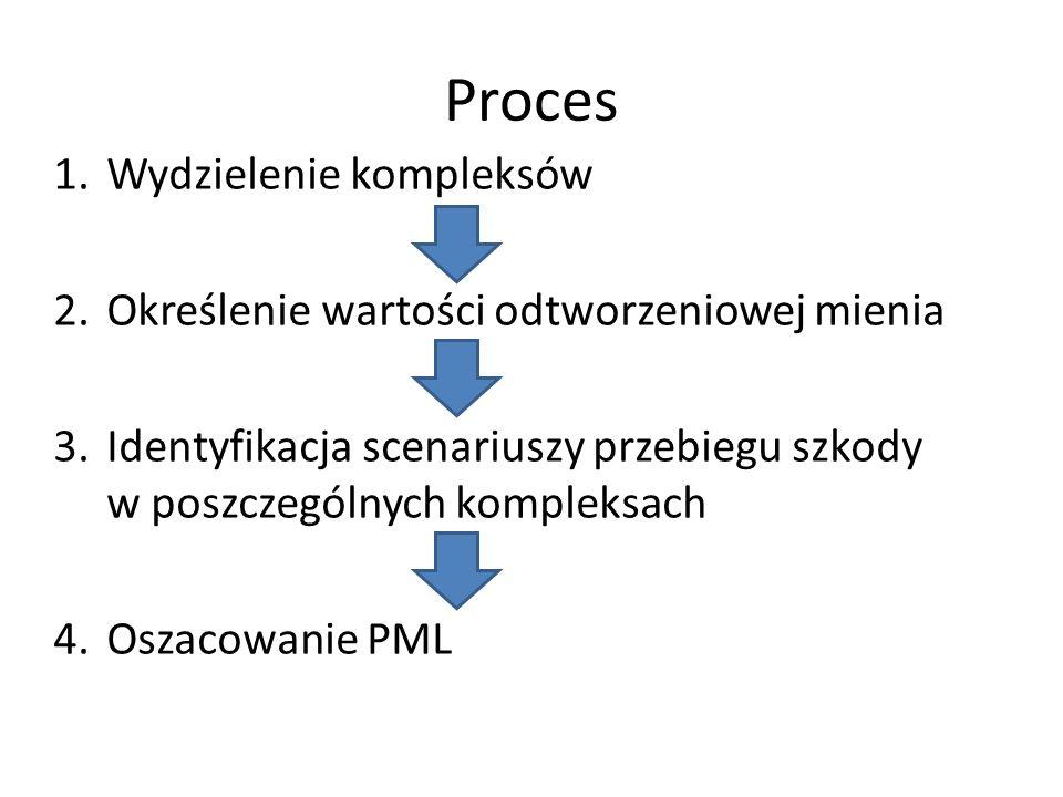Proces Wydzielenie kompleksów