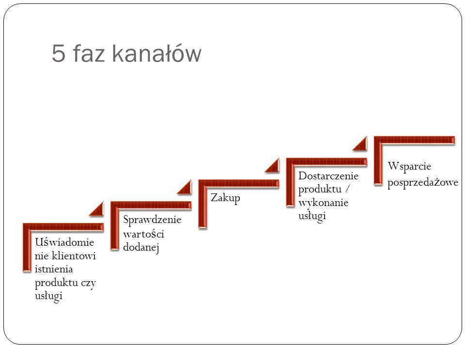 5 faz kanałów Dostarczenie produktu / wykonanie usługi Zakup