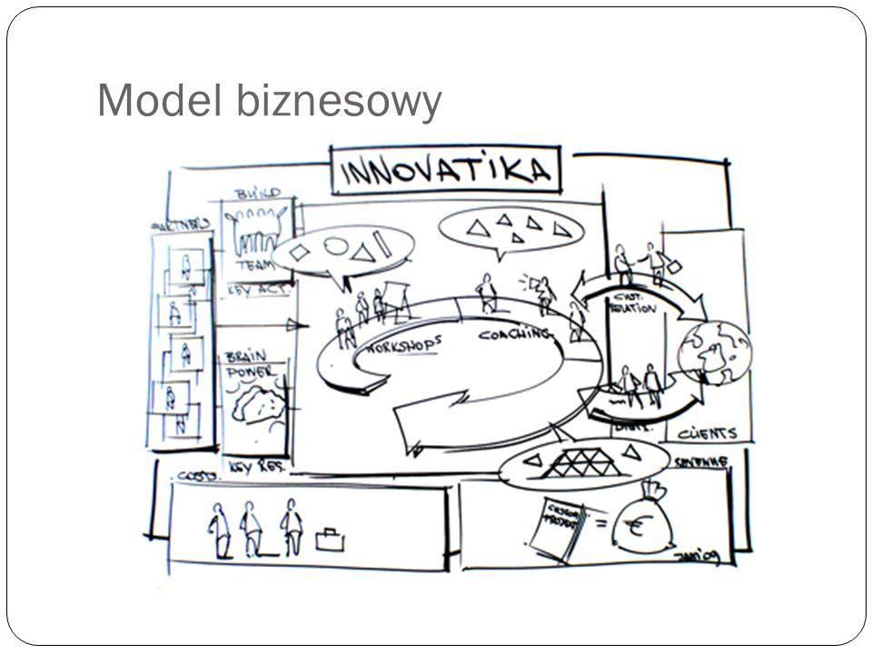 Model biznesowy