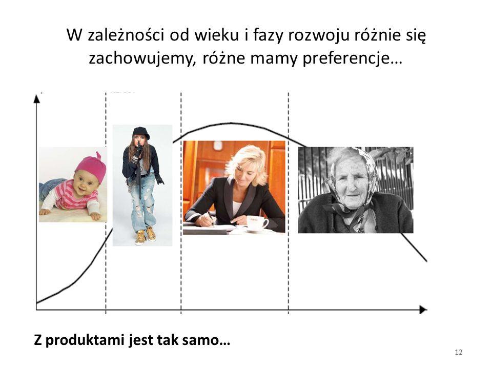 W zależności od wieku i fazy rozwoju różnie się zachowujemy, różne mamy preferencje…