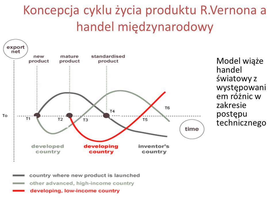 Koncepcja cyklu życia produktu R.Vernona a handel międzynarodowy