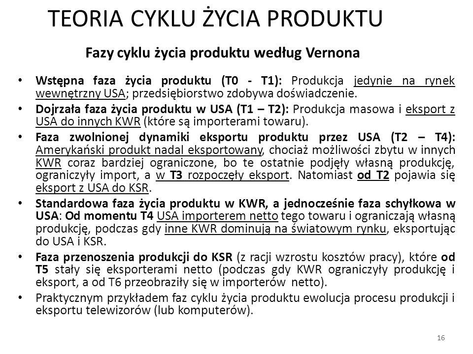 Fazy cyklu życia produktu według Vernona