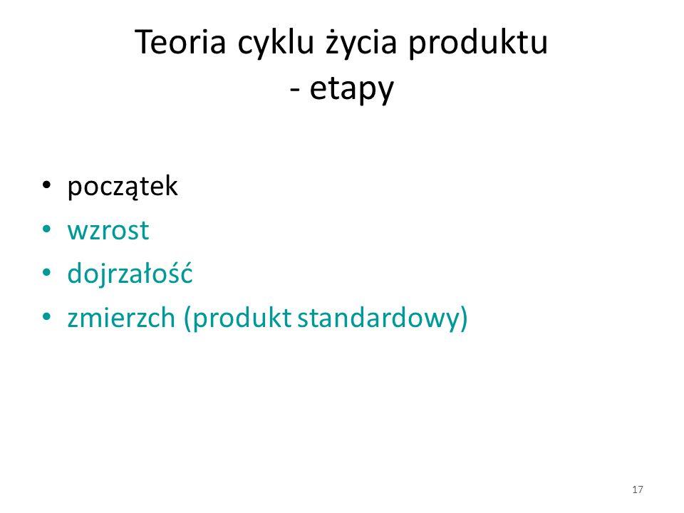 Teoria cyklu życia produktu - etapy