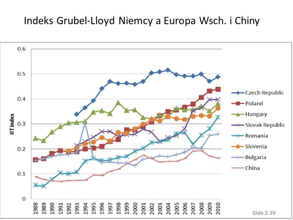 Indeks Grubel-Lloyd Niemcy a Europa Wsch. i Chiny