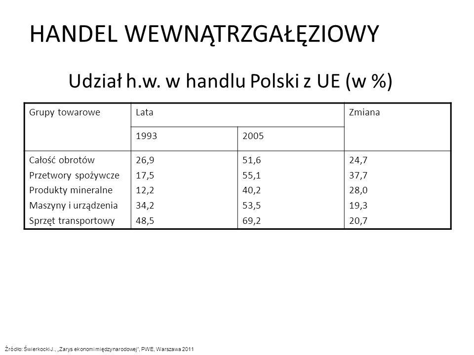 Udział h.w. w handlu Polski z UE (w %)