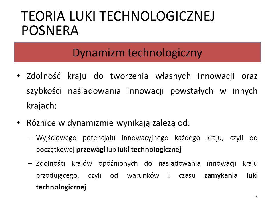 Dynamizm technologiczny