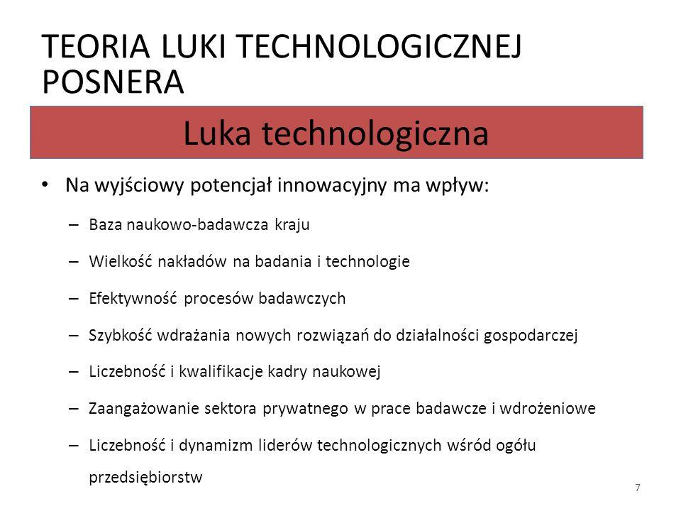 Luka technologiczna Teoria luki technologicznej Posnera