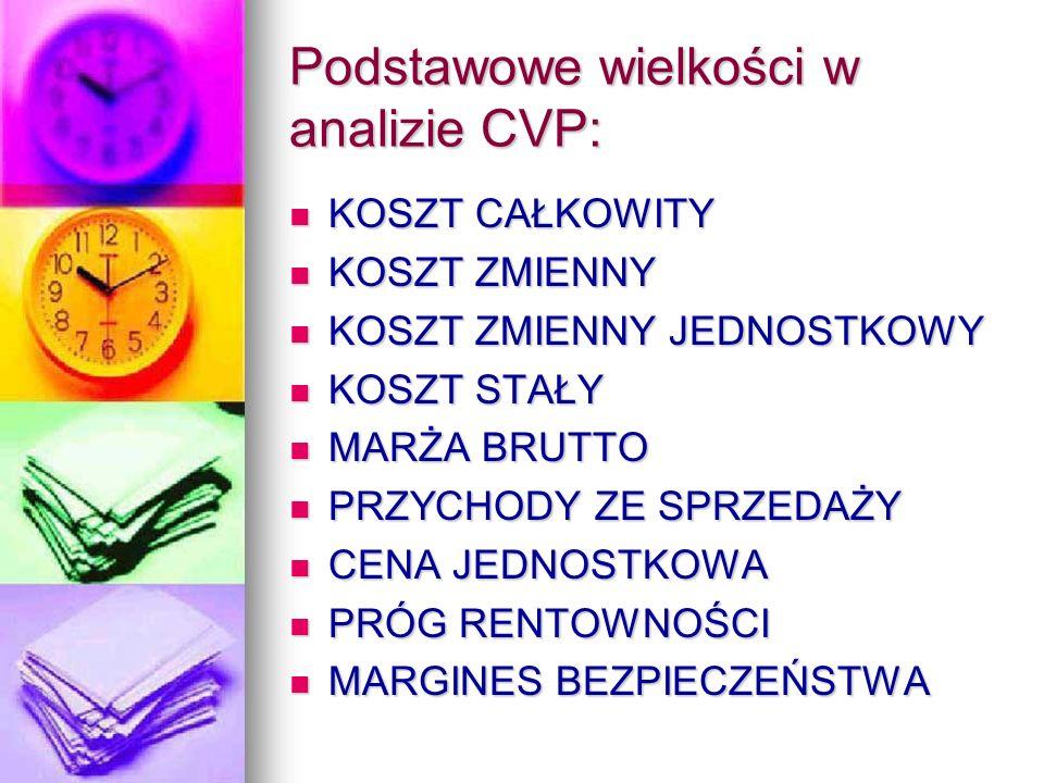 Podstawowe wielkości w analizie CVP: