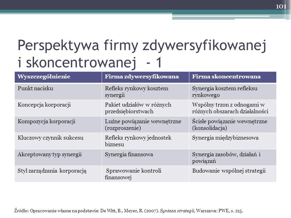 Perspektywa firmy zdywersyfikowanej i skoncentrowanej - 1