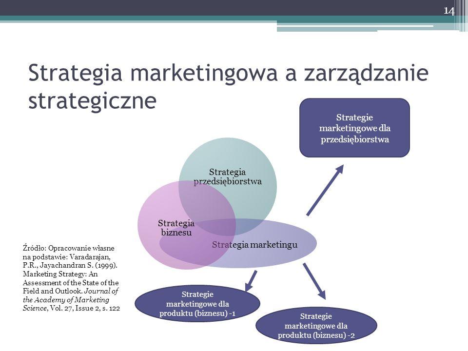 Strategia marketingowa a zarządzanie strategiczne