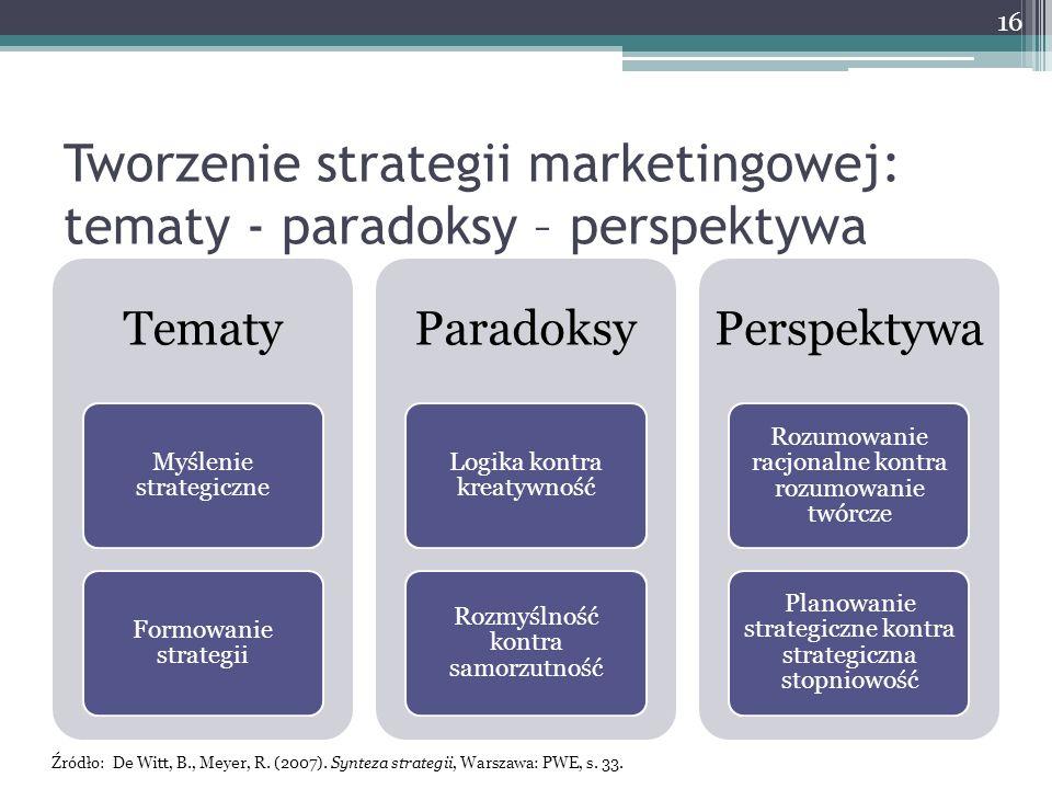 Tworzenie strategii marketingowej: tematy - paradoksy – perspektywa