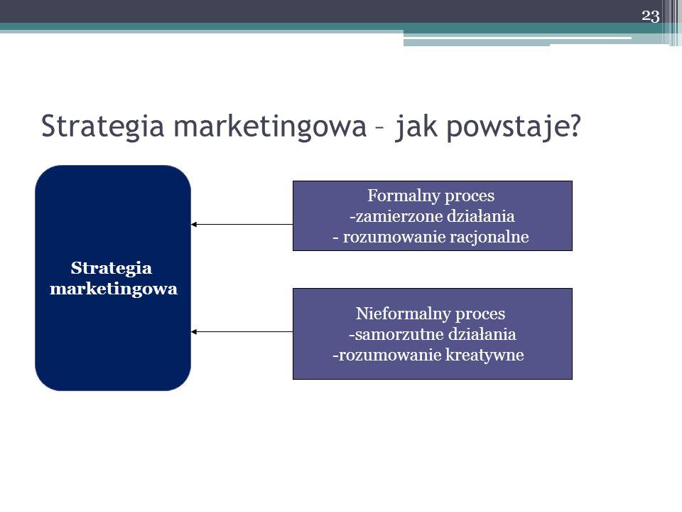 Strategia marketingowa – jak powstaje