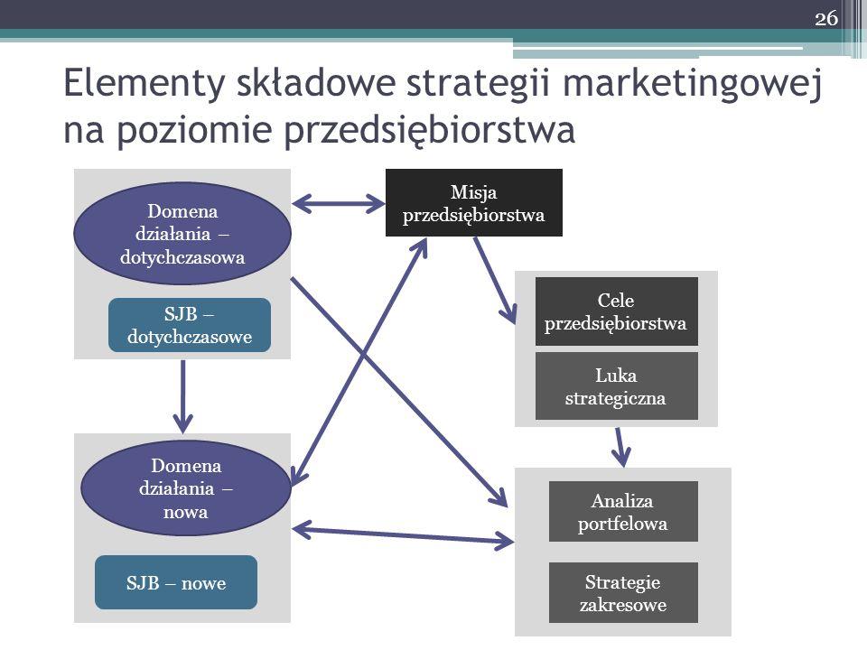 Elementy składowe strategii marketingowej na poziomie przedsiębiorstwa