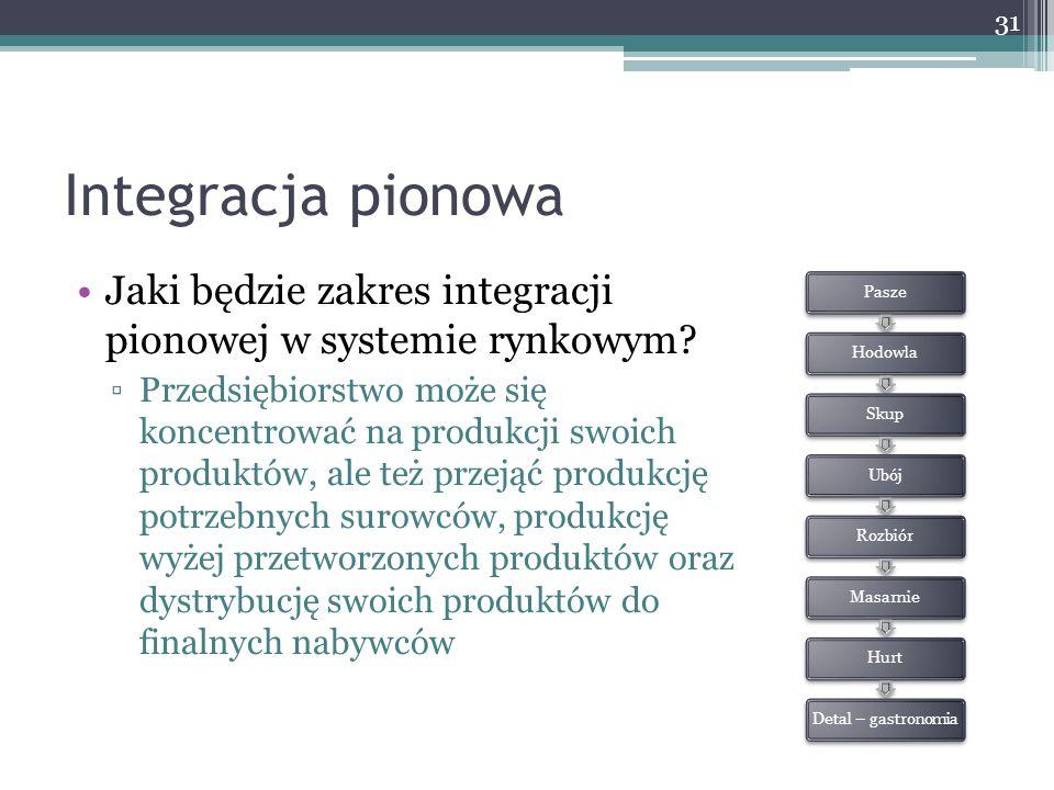 Integracja pionowa Jaki będzie zakres integracji pionowej w systemie rynkowym