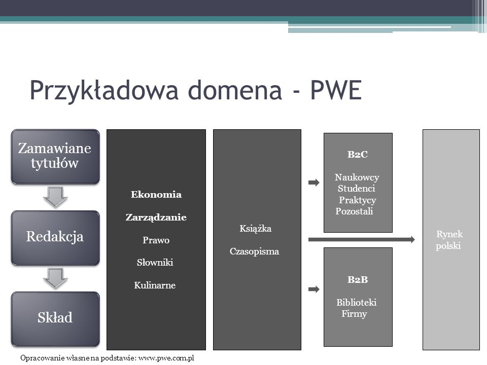 Przykładowa domena - PWE