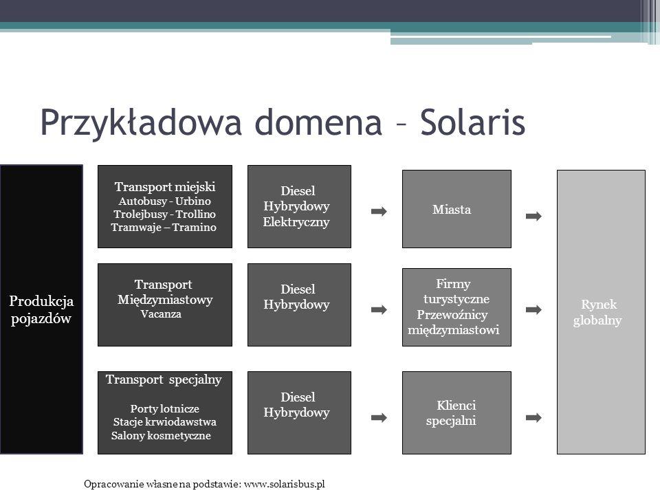 Przykładowa domena – Solaris