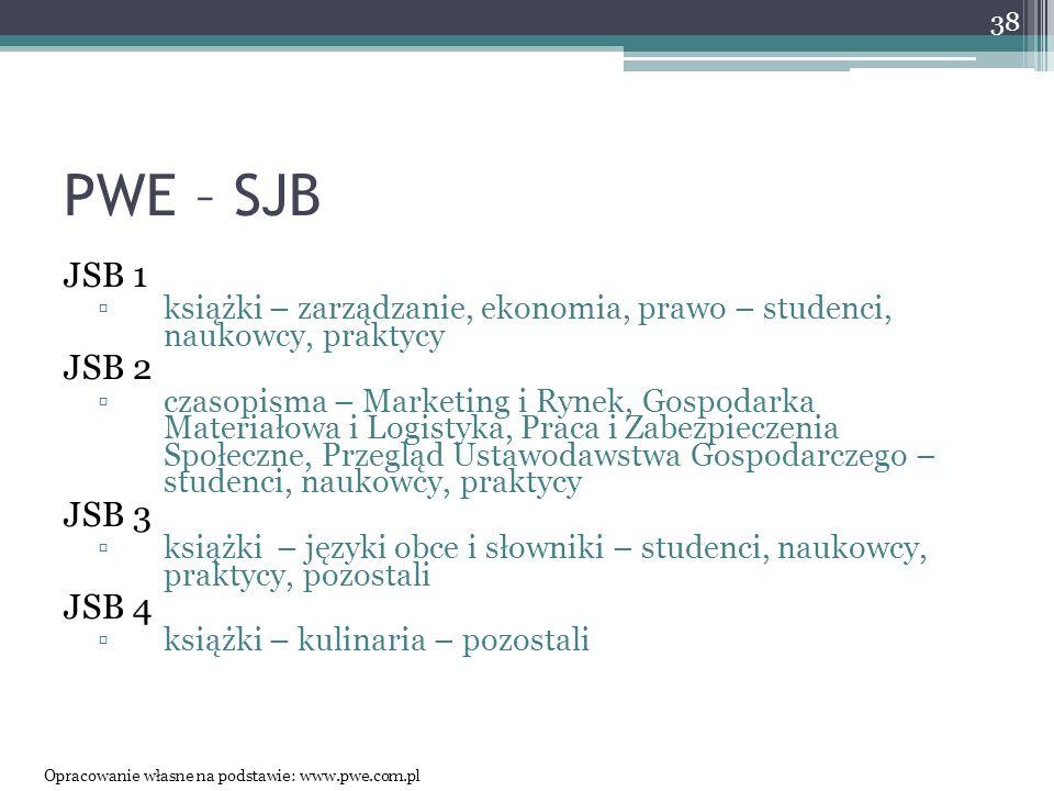 PWE – SJB JSB 1. książki – zarządzanie, ekonomia, prawo – studenci, naukowcy, praktycy. JSB 2.