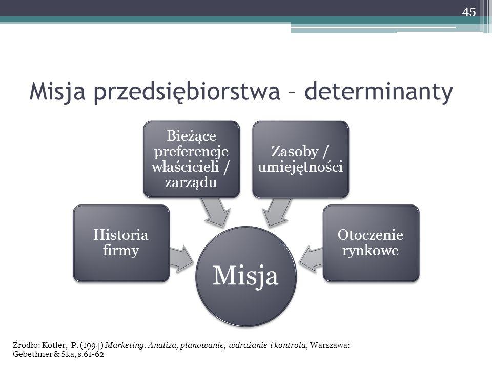 Misja przedsiębiorstwa – determinanty