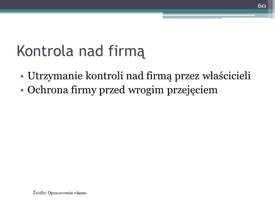 Kontrola nad firmą Utrzymanie kontroli nad firmą przez właścicieli