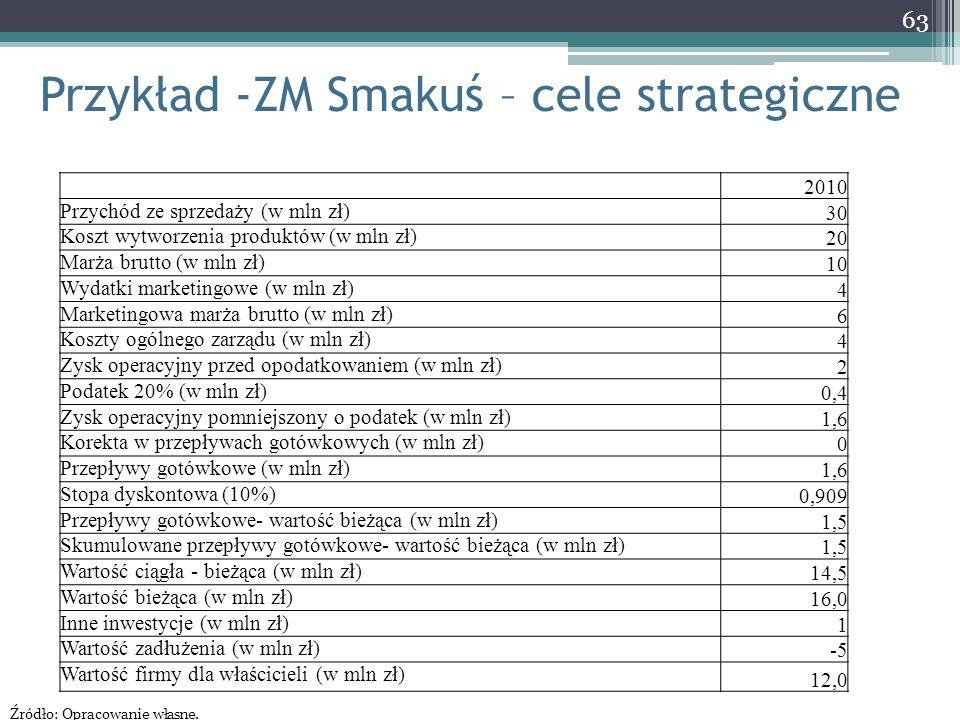 Przykład -ZM Smakuś – cele strategiczne