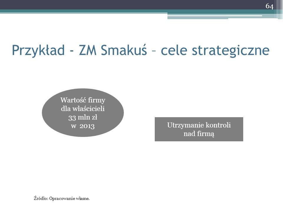 Przykład - ZM Smakuś – cele strategiczne