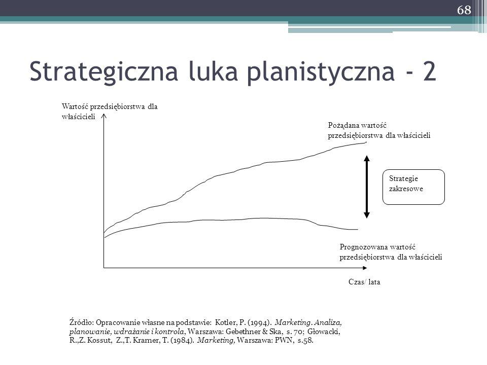 Strategiczna luka planistyczna - 2