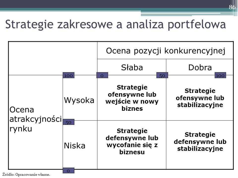 Strategie zakresowe a analiza portfelowa