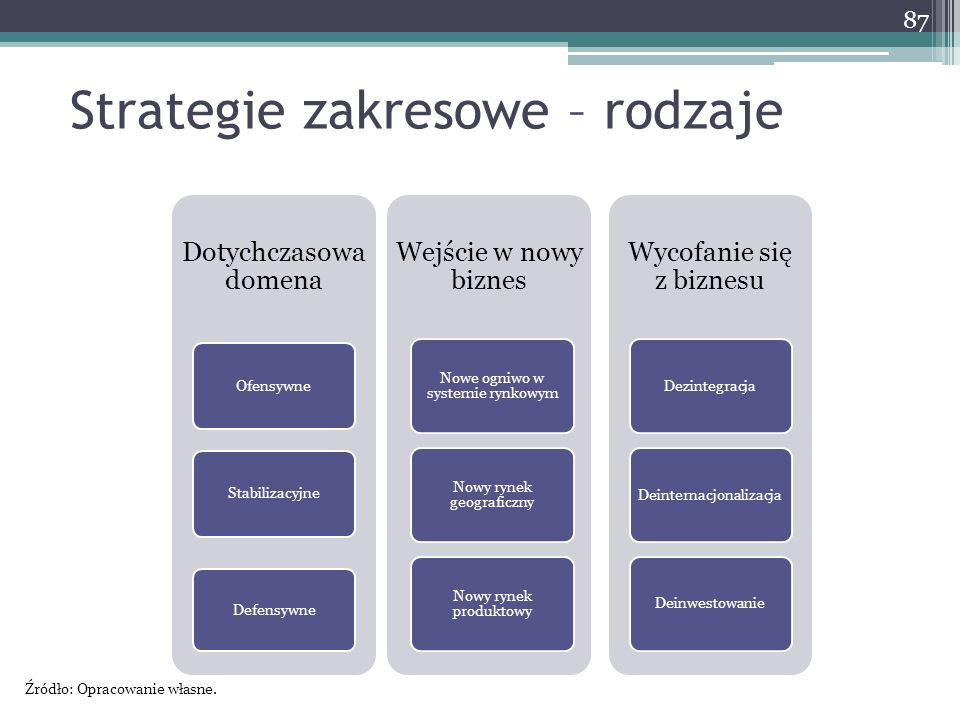 Strategie zakresowe – rodzaje