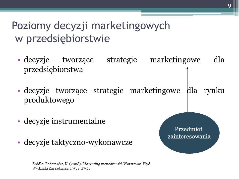 Poziomy decyzji marketingowych w przedsiębiorstwie
