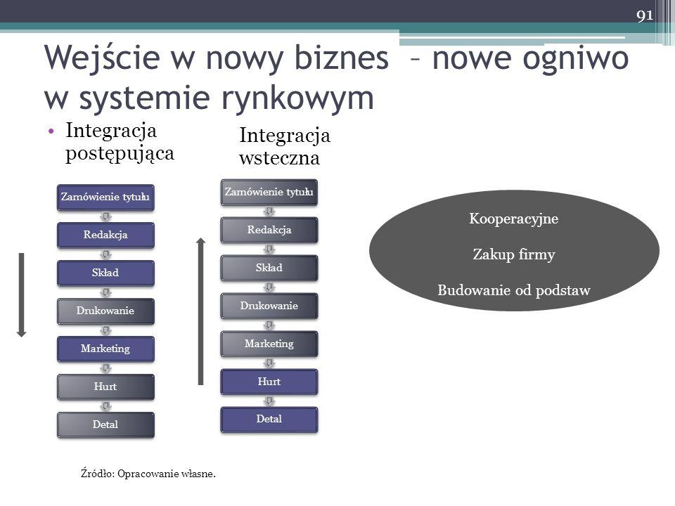 Wejście w nowy biznes – nowe ogniwo w systemie rynkowym