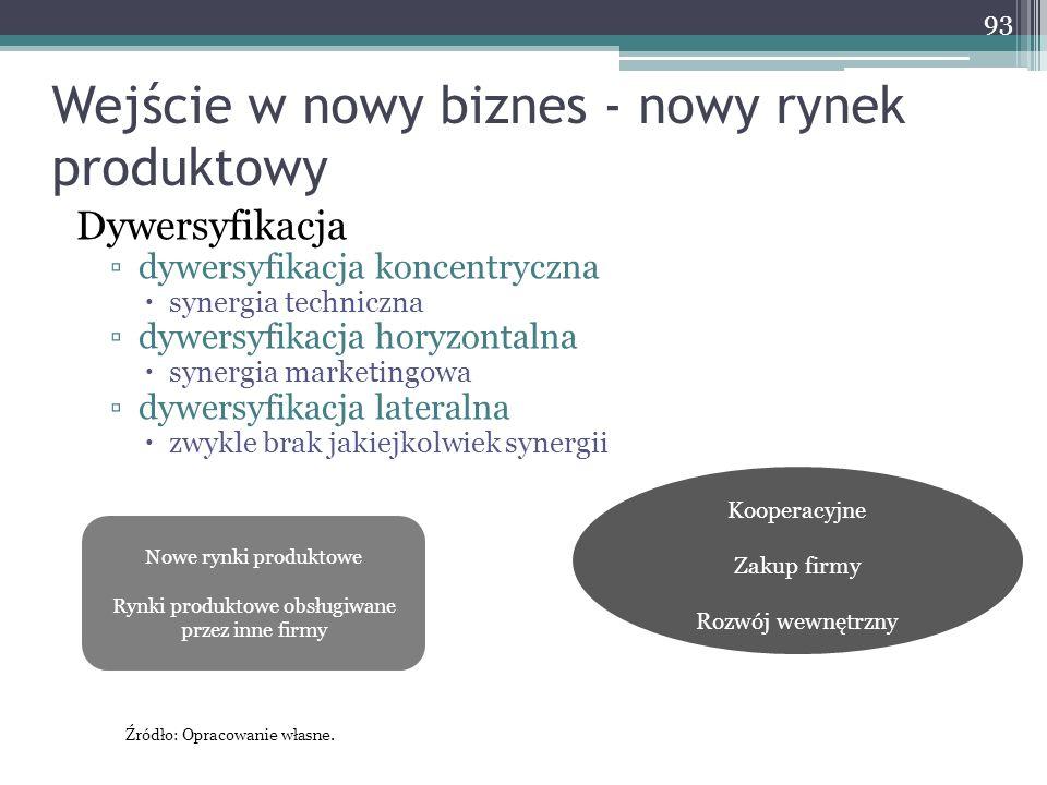 Wejście w nowy biznes - nowy rynek produktowy