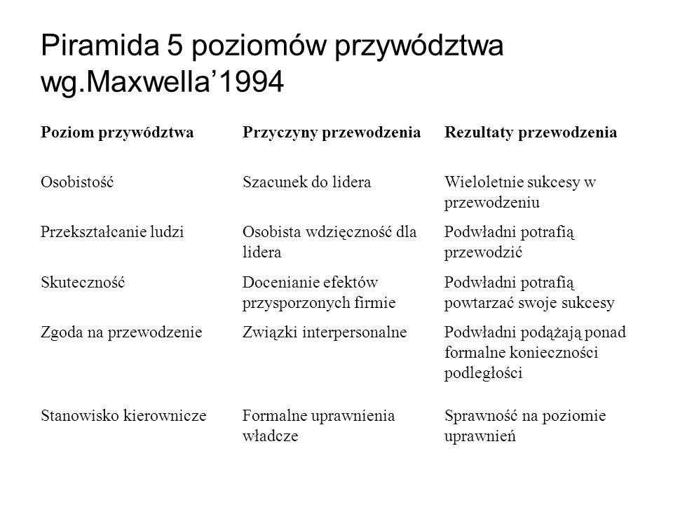 Piramida 5 poziomów przywództwa wg.Maxwella'1994
