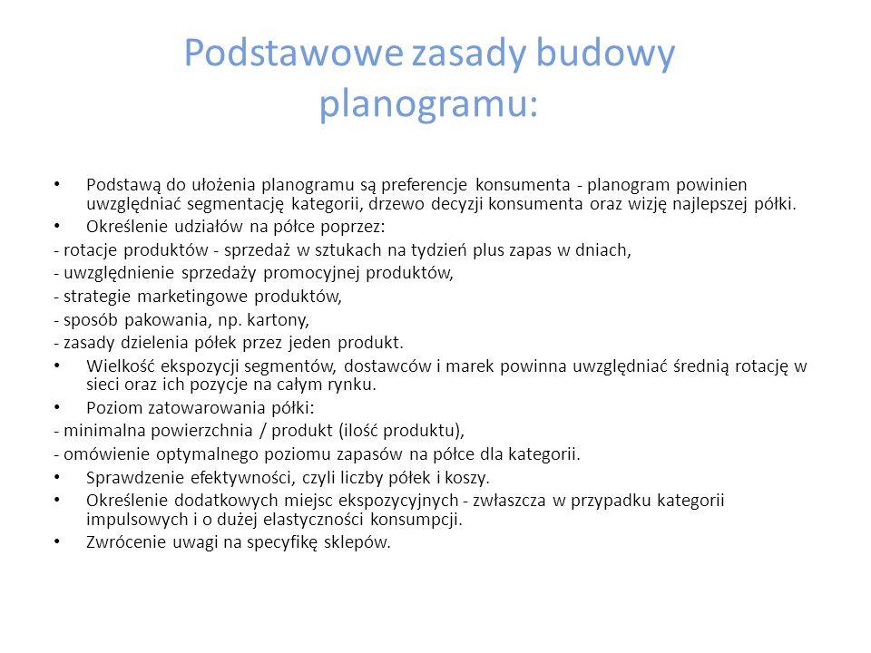 Podstawowe zasady budowy planogramu: