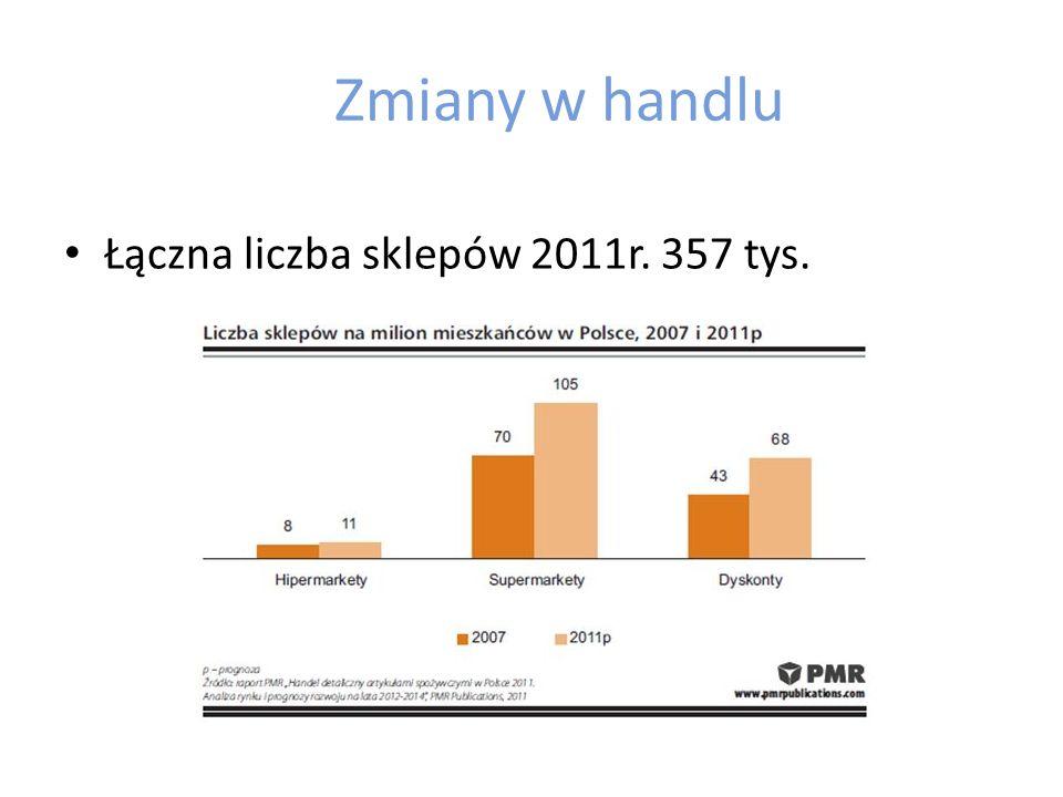 Zmiany w handlu Łączna liczba sklepów 2011r. 357 tys.